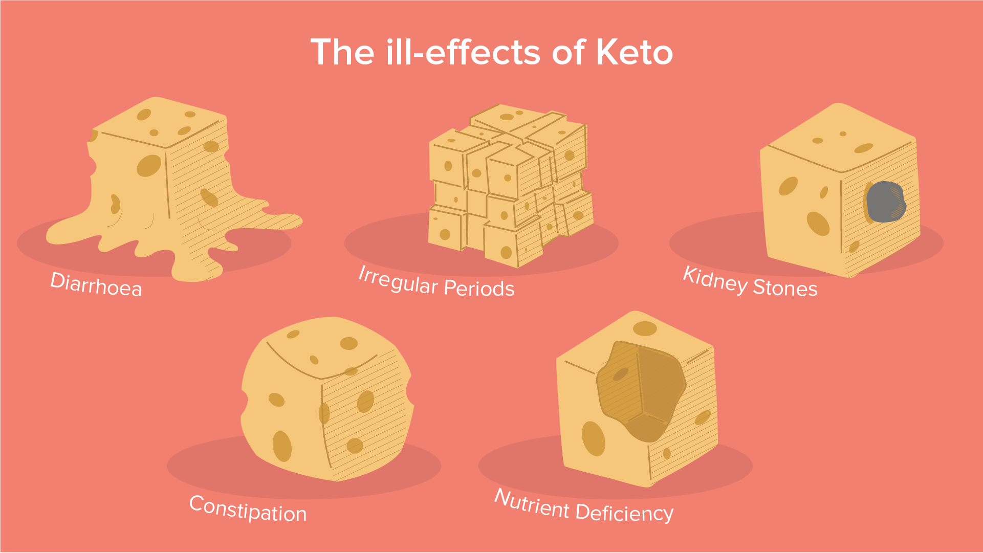 Keto Diet: Is it actually beneficial?