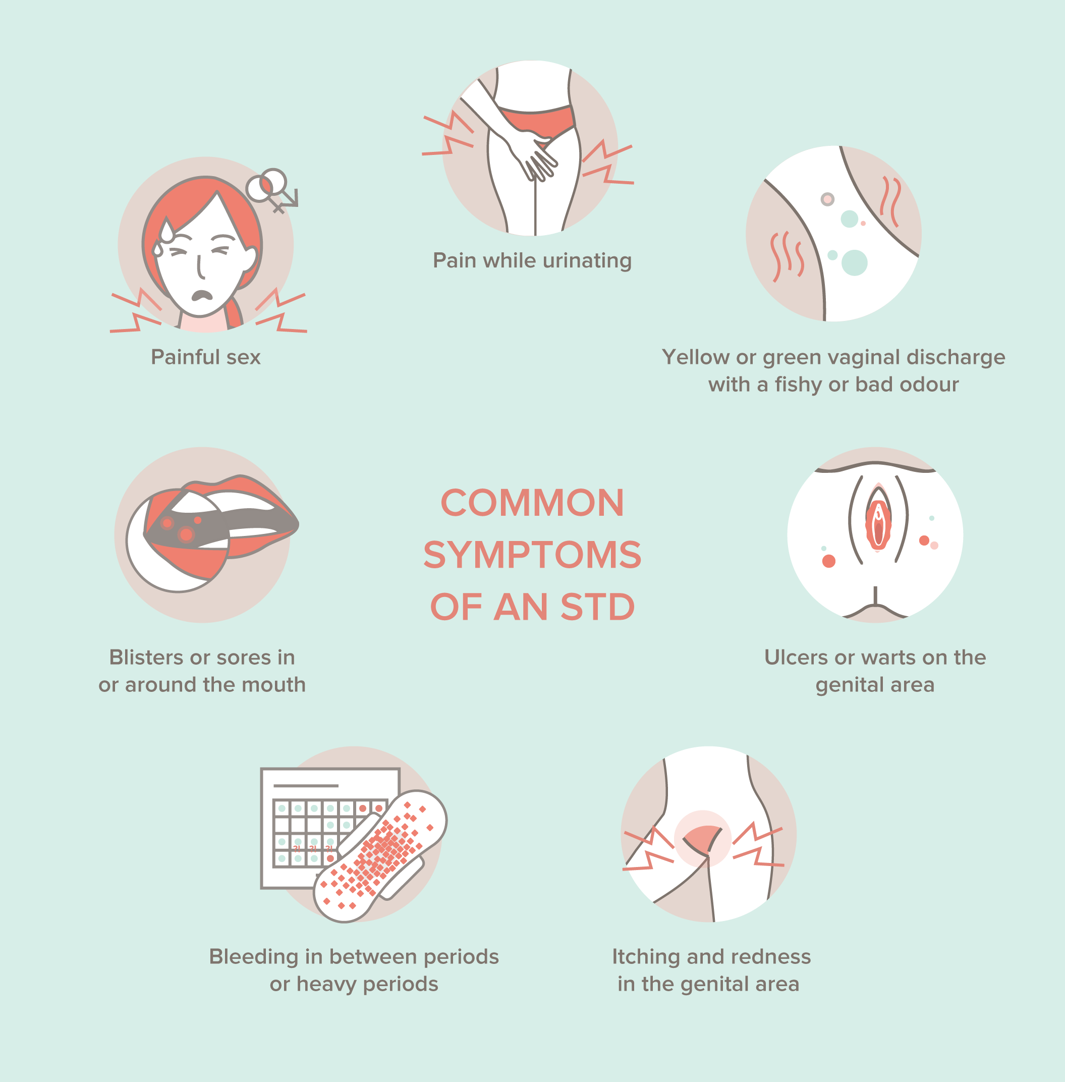Common Symptoms of an Sexually Transmitted Diseases